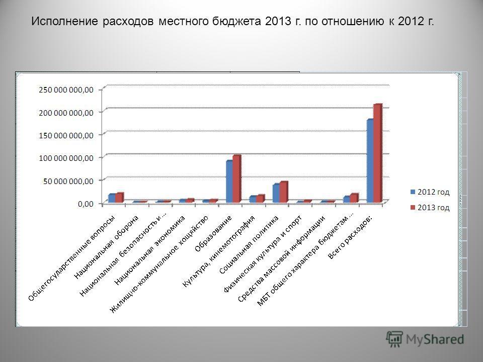 Исполнение расходов местного бюджета 2013 г. по отношению к 2012 г.