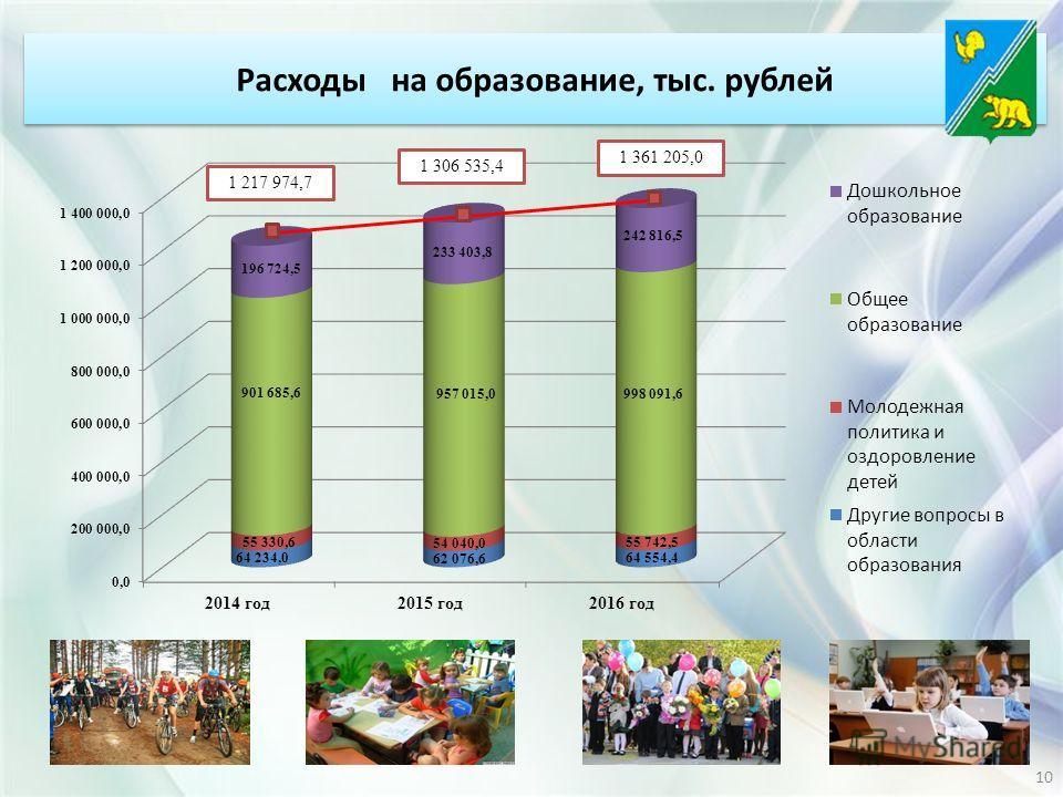 Расходы на образование, тыс. рублей 10