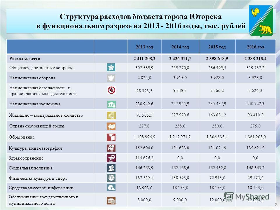 Структура расходов бюджета города Югорска в функциональном разрезе на 2013 - 2016 годы, тыс. рублей Структура расходов бюджета города Югорска в функциональном разрезе на 2013 - 2016 годы, тыс. рублей 2013 год 2014 год 2015 год 2016 год Расходы, всего