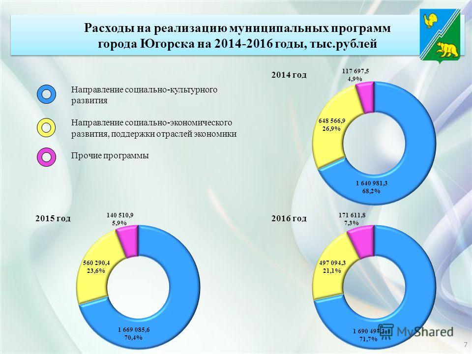 Расходы на реализацию муниципальных программ города Югорска на 2014-2016 годы, тыс.рублей Направление социально-культурного развития Направление социально-экономического развития, поддержки отраслей экономики Прочие программы 7
