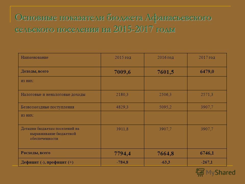 Основные показатели бюджета Афанасьевского сельского поселения на 2015-2017 годы Наименование 2015 год 2016 год 2017 год Доходы, всего 7009,67601,5 6479,0 из них: Налоговые и неналоговые доходы 2180,32506,32571,3 Безвозмездные поступления 4829,35095,