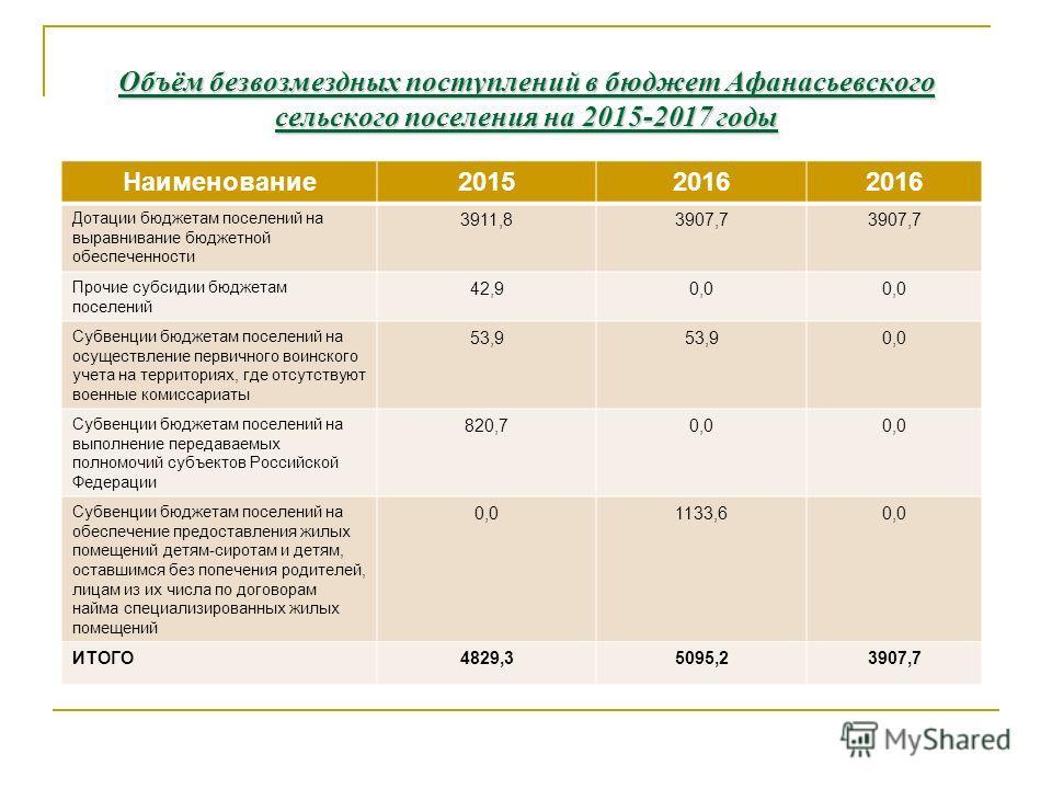 Объём безвозмездных поступлений в бюджет Афанасьевского сельского поселения на 2015-2017 годы Наименование 20152016 Дотации бюджетам поселений на выравнивание бюджетной обеспеченности 3911,83907,7 Прочие субсидии бюджетам поселений 42,90,0 Субвенции