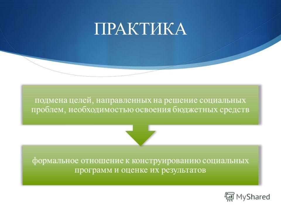ПРАКТИКА формальное отношение к конструированию социальных программ и оценке их результатов подмена целей, направленных на решение социальных проблем, необходимостью освоения бюджетных средств