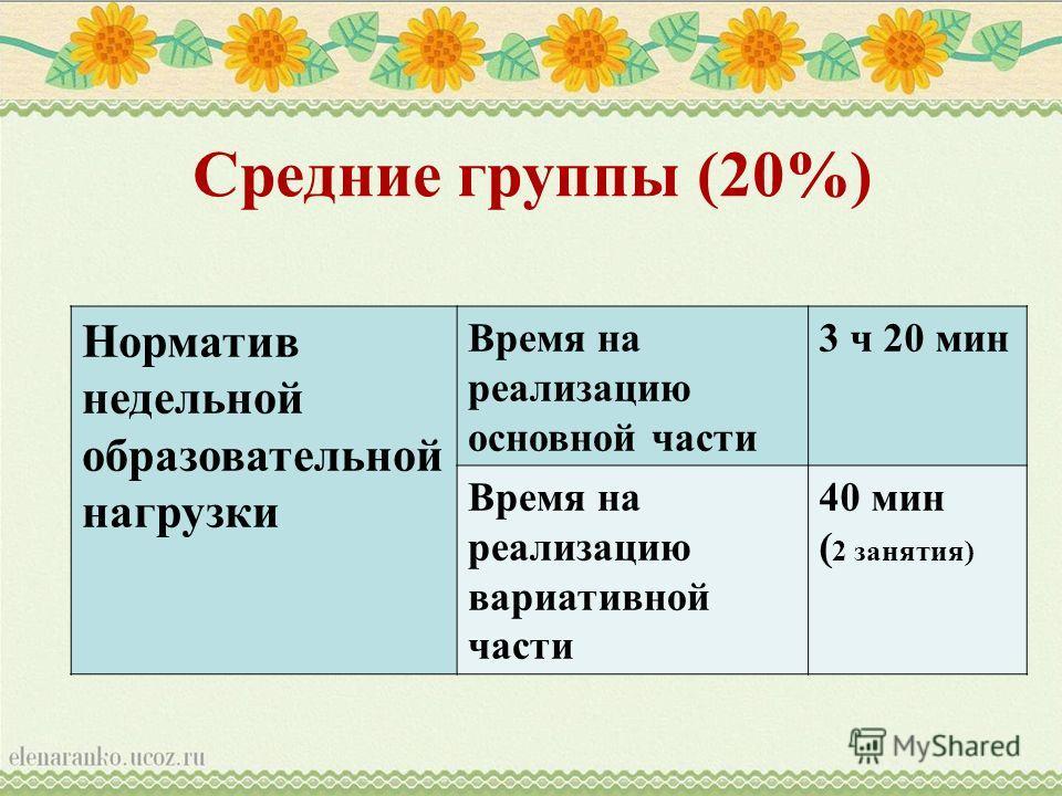 Средние группы (20%) Норматив недельной образовательной нагрузки Время на реализацию основной части 3 ч 20 мин Время на реализацию вариативной части 40 мин ( 2 занятия)
