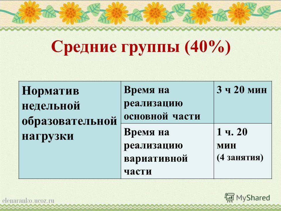 Средние группы (40%) Норматив недельной образовательной нагрузки Время на реализацию основной части 3 ч 20 мин Время на реализацию вариативной части 1 ч. 20 мин (4 занятия)