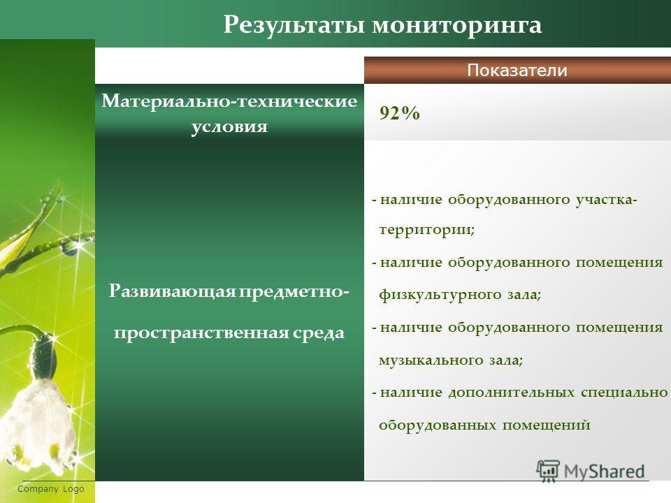 Company Logo Результаты мониторинга Показатели Материально-технические условия 92% Развивающая предметно- пространственная среда - наличие оборудованного участка- территории; - наличие оборудованного помещения физкультурного зала; - наличие оборудова