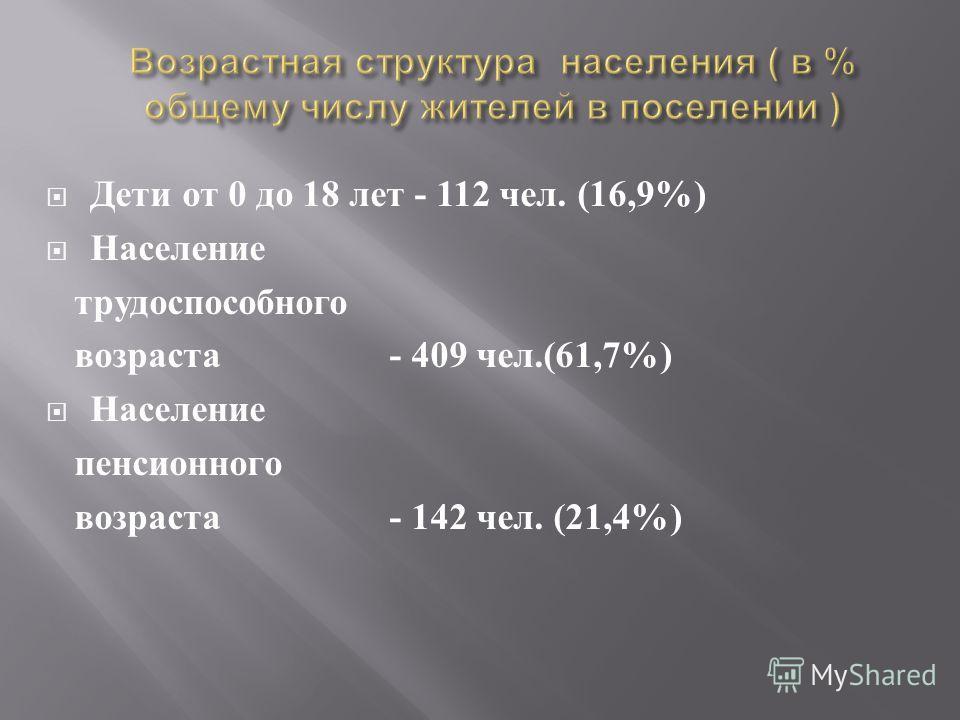 Дети от 0 до 18 лет - 112 чел. (16,9%) Население трудоспособного возраста - 409 чел.(61,7%) Население пенсионного возраста - 142 чел. (21,4%)