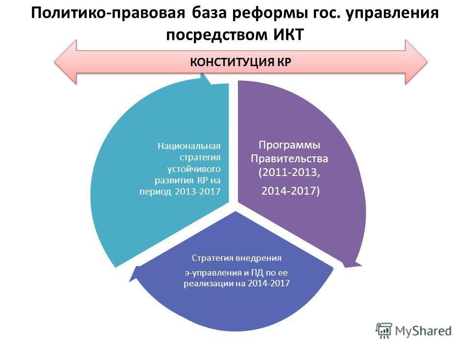 Политико-правовая база реформы гос. управления посредством ИКТ Программы Правительства (2011-2013, 2014-2017) Стратегия внедрения э-управления и ПД по ее реализации на 2014-2017 Национальная стратегия устойчивого развития КР на период 2013-2017 КОНСТ