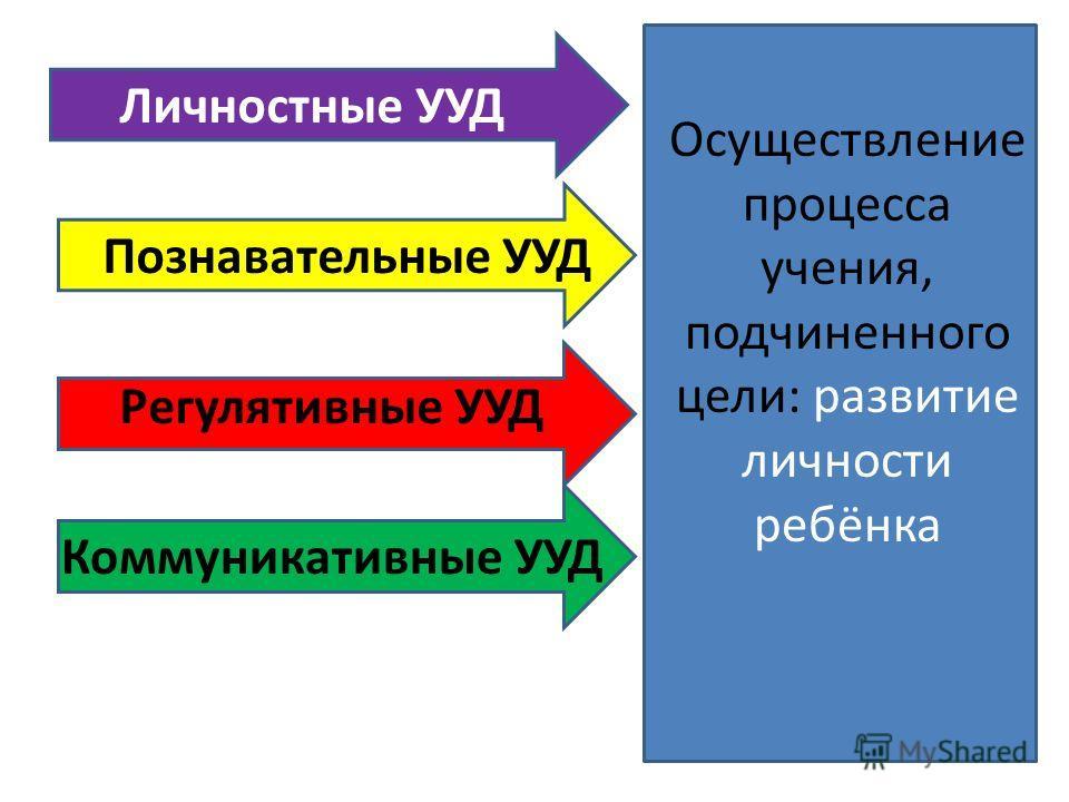 Регулятивные УУД Личностные УУД Познавательные УУД Коммуникативные УУД Осуществление процесса учения, подчиненного цели: развитие личности ребёнка