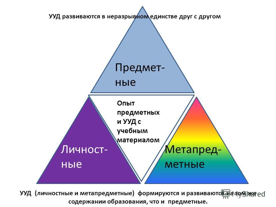 Предмет- ные Опыт предметных и УУД с учебным материалом Личност- ные Метапред- метные УУД (личностные и метапредметные) формируются и развиваются на том же содержании образования, что и предметные. УУД развиваются в неразрывном единстве друг с другом