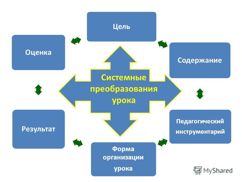 Цель Содержание Педагогический инструментарий Форма организации урока Результат Оценка Системные преобразования урока
