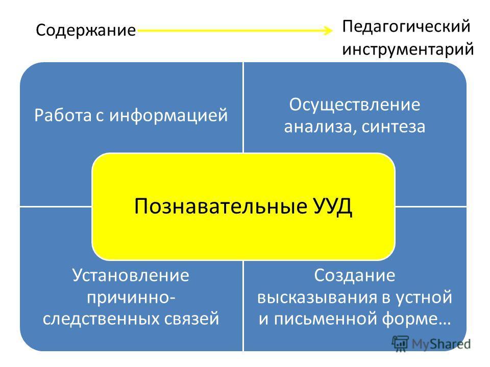 Работа с информацией Осуществление анализа, синтеза Установление причинно- следственных связей Создание высказывания в устной и письменной форме… Познавательные УУД Педагогический инструментарий Содержание