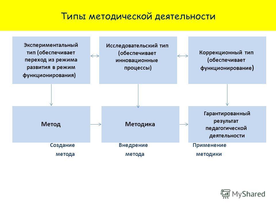 Типы методической деятельности Создание Внедрение Применение метода метода методики Исследовательский тип (обеспечивает инновационные процессы) Экспериментальный тип (обеспечивает переход из режима развития в режим функционирования) Коррекционный тип
