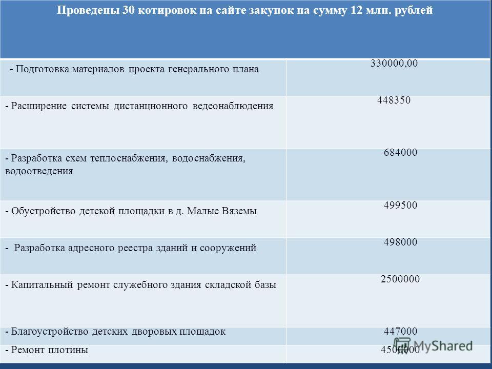 Проведены 30 котировок на сайте закупок на сумму 12 млн. рублей - Подготовка материалов проекта генерального плана 330000,00 - Расширение системы дистанционного ведеонаблюдения 448350 - Разработка схем теплоснабжения, водоснабжения, водоотведения 684
