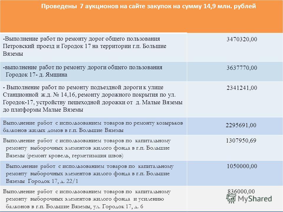 Проведены 7 аукционов на сайте закупок на сумму 14,9 млн. рублей -Выполнение работ по ремонту дорог общего пользования Петровский проезд и Городок 17 на территории г.п. Большие Вяземы 3470320,00 -выполнение работ по ремонту дороги общего пользования