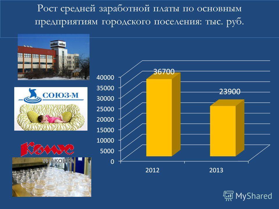 Рост средней заработной платы по основным предприятиям городского поселения: тыс. руб.