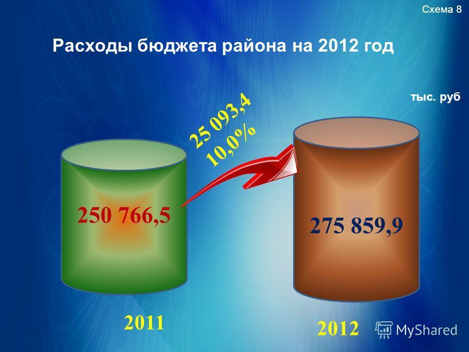 Расходы бюджета района на 2012 год Схема 8 тыс. руб. 250 766,5 275 859,9 25 093,4 10,0% 2011 2012