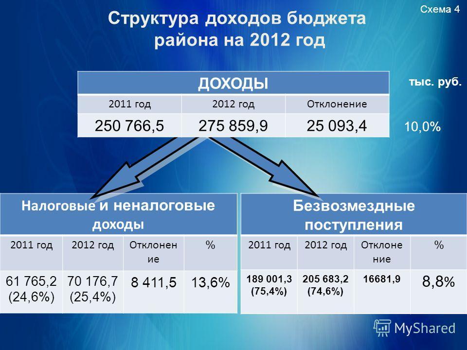 Структура доходов бюджета района на 2012 год Схема 4 тыс. руб. Налоговые и неналоговые доходы 2011 год 2012 год Отклонен ие % 61 765,2 (24,6%) 70 176,7 (25,4%) 8 411,513,6% Безвозмездные поступления 2011 год 2012 год Отклонение % 189 001,3 (75,4%) 20