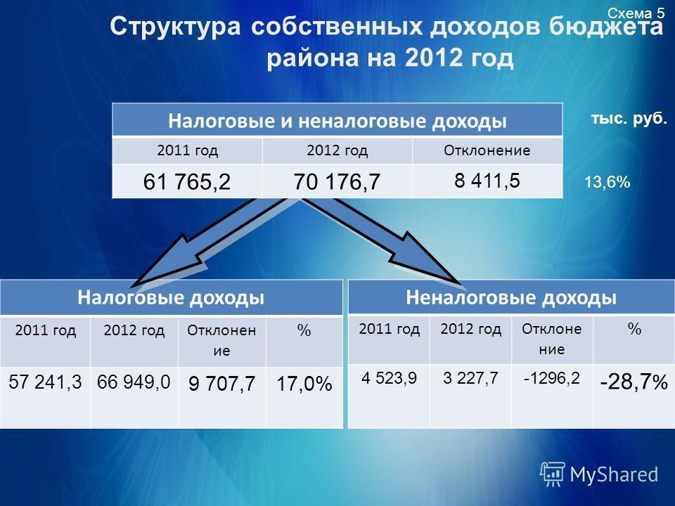 Структура собственных доходов бюджета района на 2012 год Схема 5 тыс. руб. Налоговые доходы 2011 год 2012 год Отклонен ие % 57 241,366 949,0 9 707,717,0% Неналоговые доходы 2011 год 2012 год Отклонение % 4 523,93 227,7-1296,2 -28,7 % Налоговые и нена