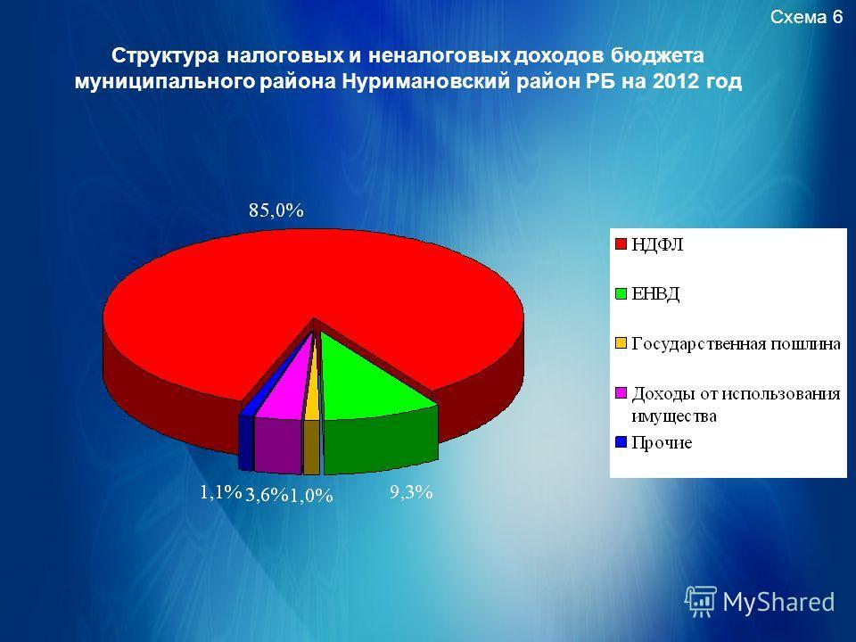 Схема 6 Структура налоговых и неналоговых доходов бюджета муниципального района Нуримановский район РБ на 2012 год