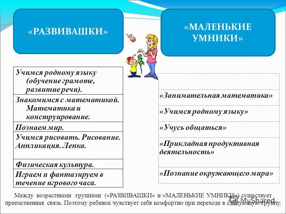 «РАЗВИВАШКИ» «МАЛЕНЬКИЕ УМНИКИ» «Занимательная математика» «Учимся родному языку» «Учусь общаться» «Прикладная продуктивная деятельность» «Познание окружающего мира» Учимся родному языку (обучение грамоте, развитие речи). Знакомимся с математикой. Ма