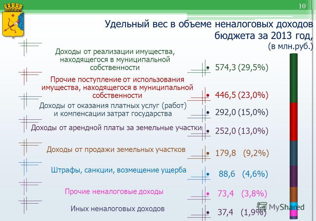10 Удельный вес в объеме неналоговых доходов бюджета за 2013 год, (в млн.руб.) 574,3 (29,5%) 446,5 (23,0%) 252,0 (13,0%) 292,0 (15,0%) Доходы от реализации имущества, находящегося в муниципальной собственности Прочие поступление от использования имущ
