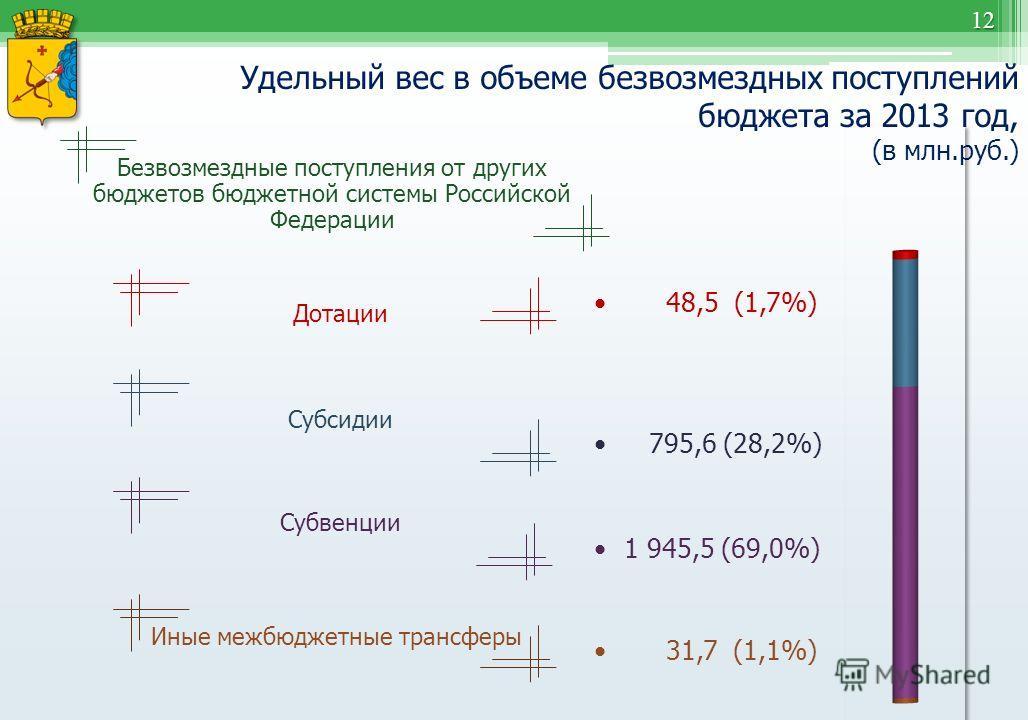 12 Удельный вес в объеме безвозмездных поступлений бюджета за 2013 год, (в млн.руб.) 48,5 (1,7%) 1 945,5 (69,0%) 795,6 (28,2%) Безвозмездные поступления от других бюджетов бюджетной системы Российской Федерации Дотации Субвенции Субсидии 31,7 (1,1%)