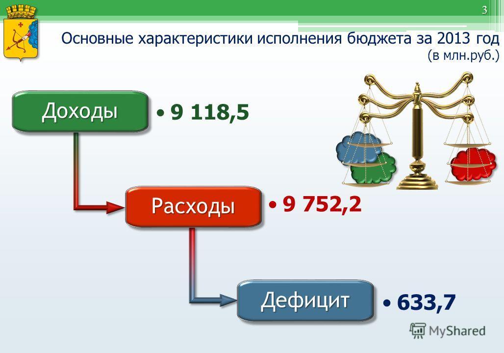 3 Основные характеристики исполнения бюджета за 2013 год (в млн.руб.) Доходы Доходы 9 118,5 Расходы Расходы 9 752,2 Дефицит Дефицит 633,7