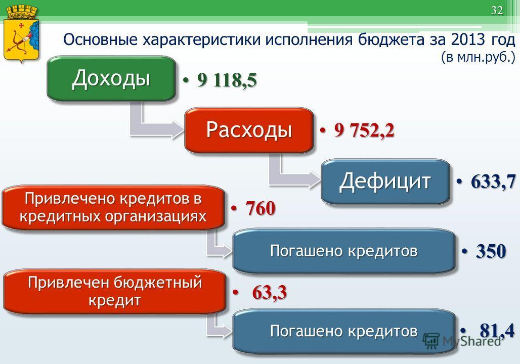 32 Основные характеристики исполнения бюджета за 2013 год (в млн.руб.) Доходы Доходы 9 118,59 118,5 Расходы Расходы 9 752,29 752,2 Дефицит Дефицит 633,7633,7 Привлечено кредитов в кредитных организациях 760760 Погашено кредитов 350350 Привлечен бюдже