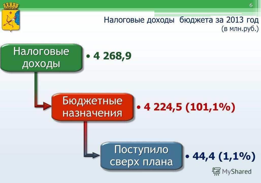 6 Налоговые доходы бюджета за 2013 год (в млн.руб.) Налоговые доходы 4 268,9 Бюджетные назначения 4 224,5 (101,1%) Поступило сверх плана 44,4 (1,1%)