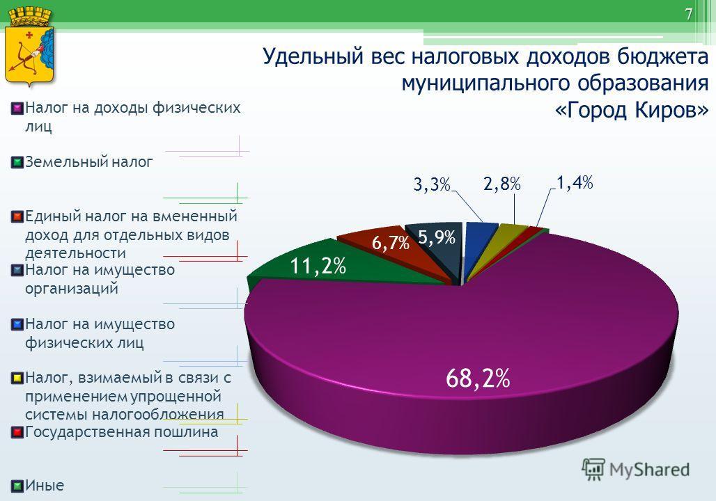 Удельный вес налоговых доходов бюджета муниципального образования «Город Киров» 7
