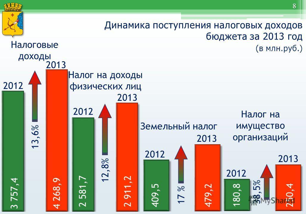 Динамика поступления налоговых доходов бюджета за 2013 год (в млн.руб.) 8 2012 2013 13,6% Налоговые доходы 2012 12,8% Налог на доходы физических лиц 2012 2013 17 % Земельный налог 2013 4 268,9 2 911,2 479,2 2 581,7 409,5 3 757,4 2012 2013 38,5% Налог