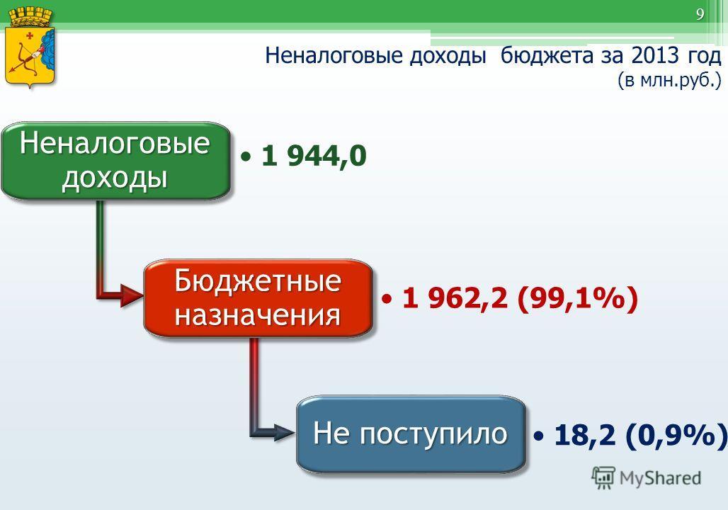 9 Неналоговые доходы бюджета за 2013 год (в млн.руб.) Неналоговые доходы 1 944,0 Бюджетные назначения 1 962,2 (99,1%) Не поступило 18,2 (0,9%)