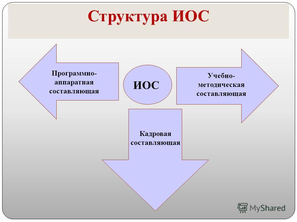 Структура ИОС Учебно- методическая составляющая Программно- аппаратная составляющая ИОС Кадровая составляющая