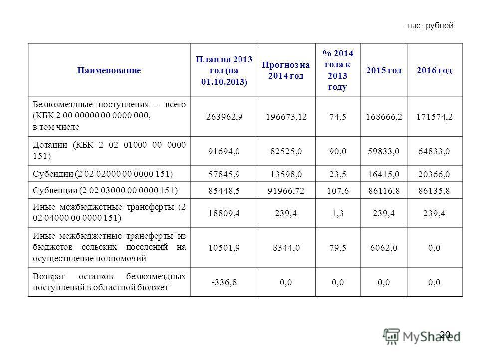 20 Наименование План на 2013 год (на 01.10.2013) Прогноз на 2014 год % 2014 года к 2013 году 2015 год 2016 год Безвозмездные поступления – всего (КБК 2 00 00000 00 0000 000, в том числе 263962,9196673,1274,5168666,2171574,2 Дотации (КБК 2 02 01000 00