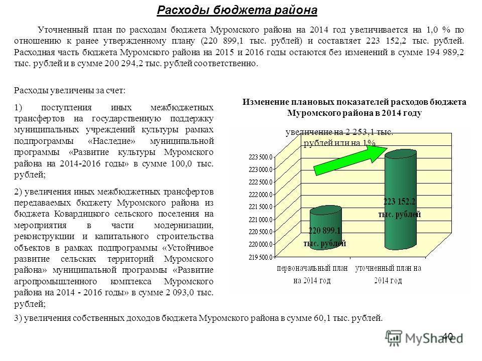 40 Расходы бюджета района Уточненный план по расходам бюджета Муромского района на 2014 год увеличивается на 1,0 % по отношению к ранее утвержденному плану (220 899,1 тыс. рублей) и составляет 223 152,2 тыс. рублей. Расходная часть бюджета Муромского