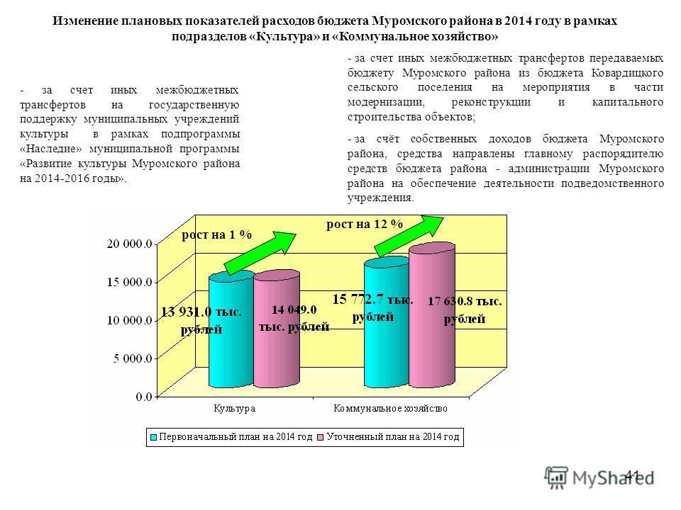 41 рост на 1 % рост на 12 % Изменение плановых показателей расходов бюджета Муромского района в 2014 году в рамках подразделов «Культура» и «Коммунальное хозяйство» - за счет иных межбюджетных трансфертов на государственную поддержку муниципальных уч