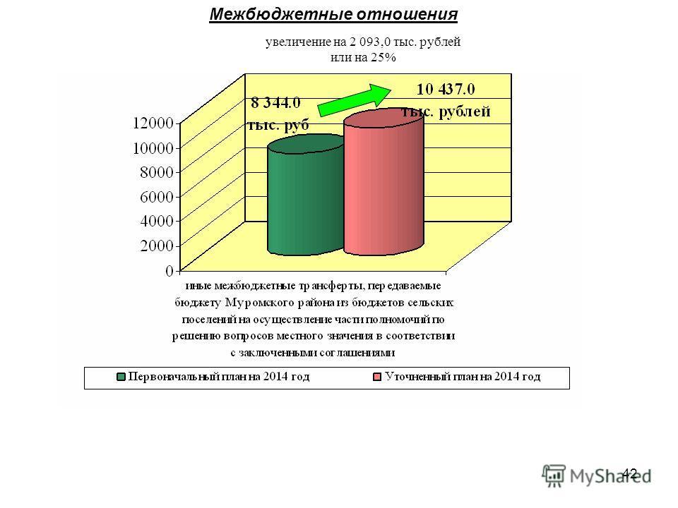 42 Межбюджетные отношения увеличение на 2 093,0 тыс. рублей или на 25%