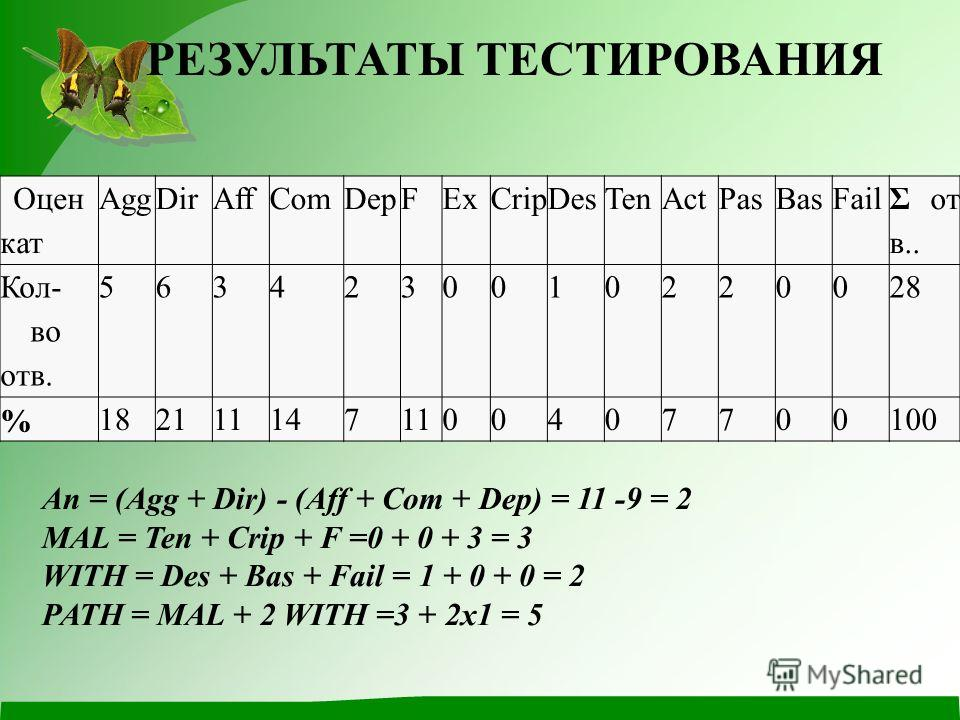 Оцен кат AggDirAffComDepFExCripDesTenActPasBasFail Σ от в.. Кол- во отв. 5634230010220028 % 1821111471100407700100 An = (Agg + Dir) - (Aff + Com + Dep) = 11 -9 = 2 MAL = Ten + Crip + F =0 + 0 + 3 = 3 WITH = Des + Bas + Fail = 1 + 0 + 0 = 2 PATH = MAL