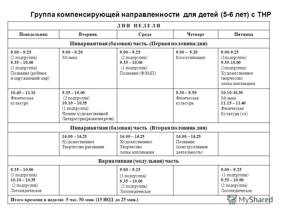 Группа компенсирующей направленности для детей (5-6 лет) с ТНР Д Н И Н Е Д Е Л И Понедельник ВторникСреда ЧетвергПятница Инвариантная (базовая) часть. (Первая половина дня) 9.00 – 9.25 (2 подгруппа) 9.35 – 10.00 (1 подгруппа) Познание (ребёнок и окру