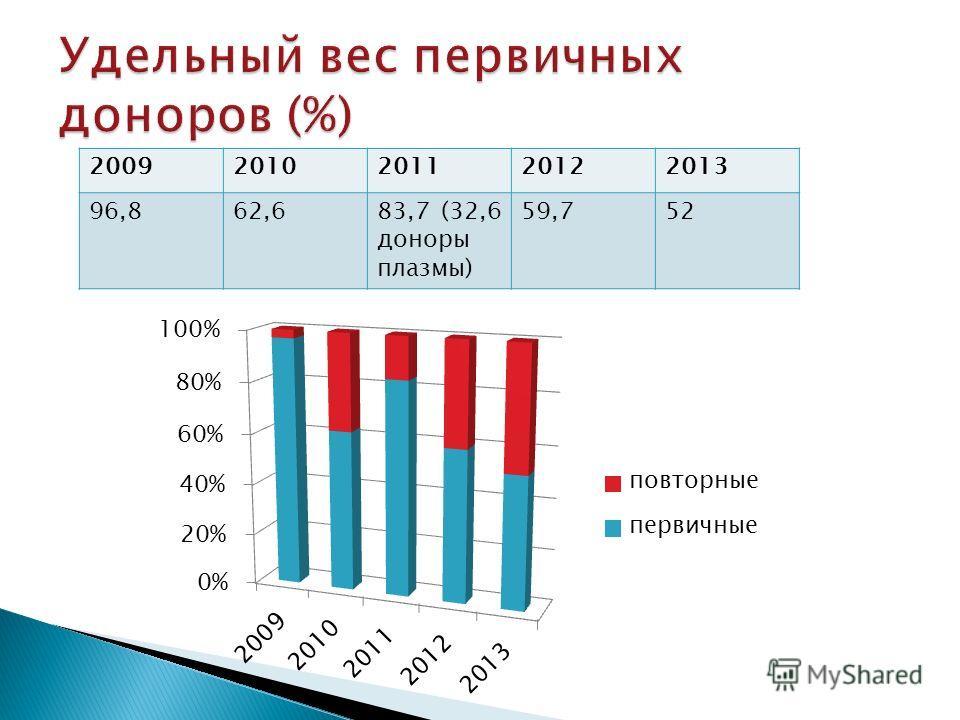 20092010201120122013 96,862,683,7 (32,6 доноры плазмы) 59,752