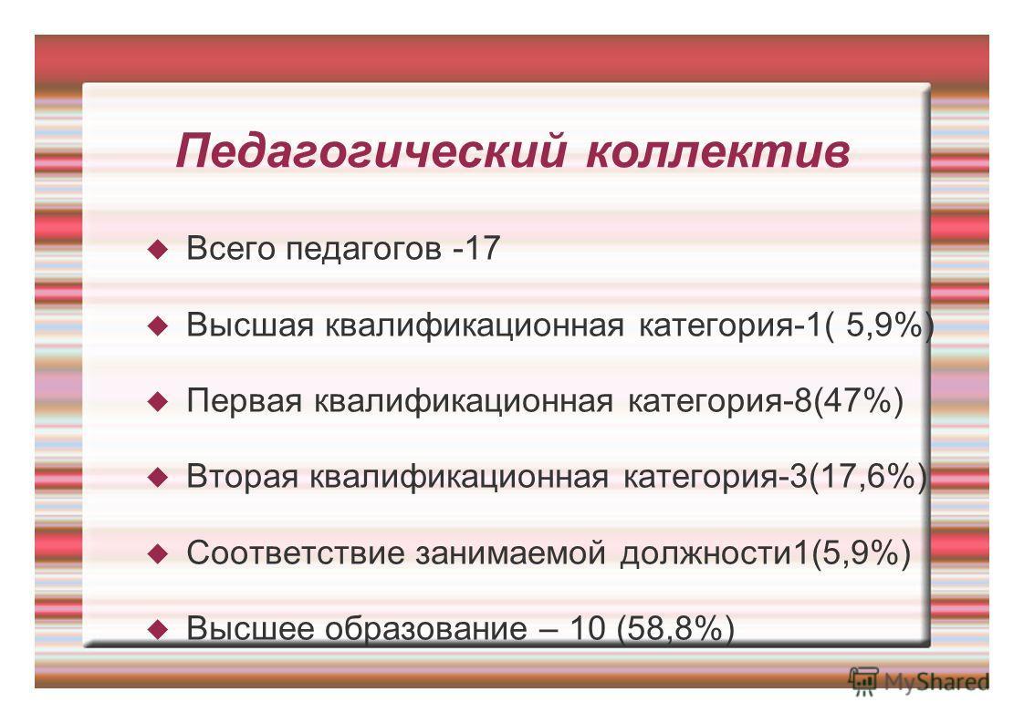 Педагогический коллектив Всего педагогов -17 Высшая квалификационная категория-1( 5,9%) Первая квалификационная категория-8(47%) Вторая квалификационная категория-3(17,6%) Соответствие занимаемой должности 1(5,9%) Высшее образование – 10 (58,8%)