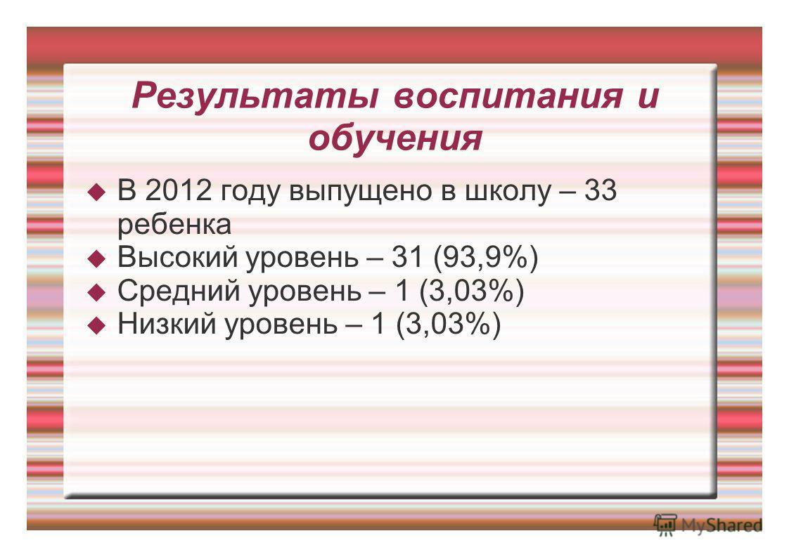 Результаты воспитания и обучения В 2012 году выпущено в школу – 33 ребенка Высокий уровень – 31 (93,9%) Средний уровень – 1 (3,03%) Низкий уровень – 1 (3,03%)