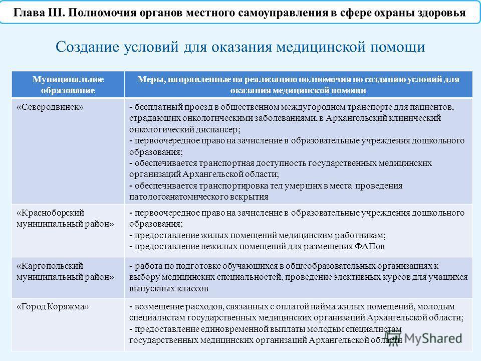 Муниципальное образование Меры, направленные на реализацию полномочия по созданию условий для оказания медицинской помощи «Северодвинск»- бесплатный проезд в общественном междугороднем транспорте для пациентов, страдающих онкологическими заболеваниям