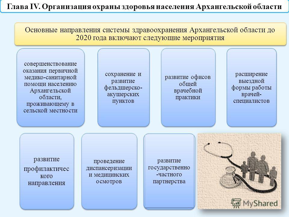 Основные направления системы здравоохранения Архангельской области до 2020 года включают следующие мероприятия совершенствование оказания первичной медико-санитарной помощи населению Архангельской области, проживающему в сельской местности развитие п