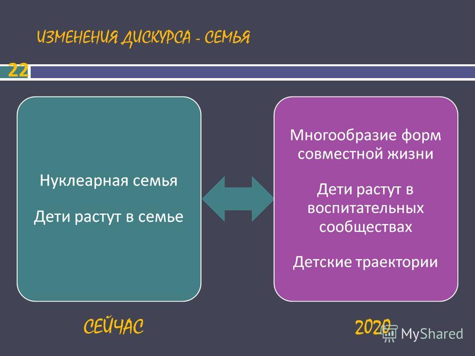 ИЗМЕНЕНИЯ ДИСКУРСА - СЕМЬЯ 22 СЕЙЧАС2020