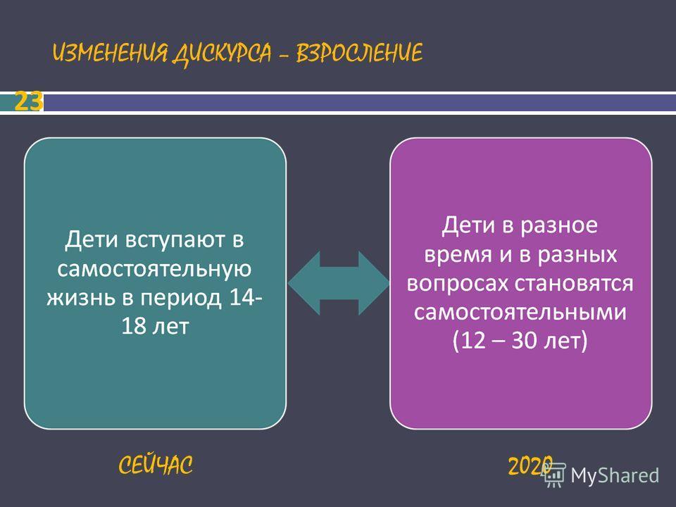 ИЗМЕНЕНИЯ ДИСКУРСА – ВЗРОСЛЕНИЕ 23 СЕЙЧАС2020