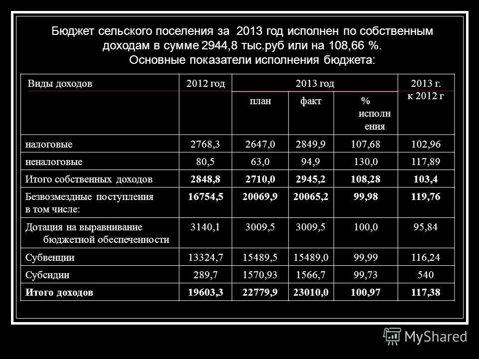 Бюджет сельского поселения за 2013 год исполнен по собственным доходам в сумме 2944,8 тыс.руб или на 108,66 %. Основные показатели исполнения бюджета: Виды доходов 2012 год 2013 год 2013 г. к 2012 г планфакт% исполн ения налоговые 2768,32647,02849,91