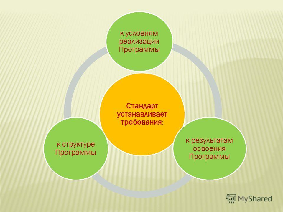 Стандарт устанавливает требования : к условиям реализации Программы к результатам освоения Программы к структуре Программы