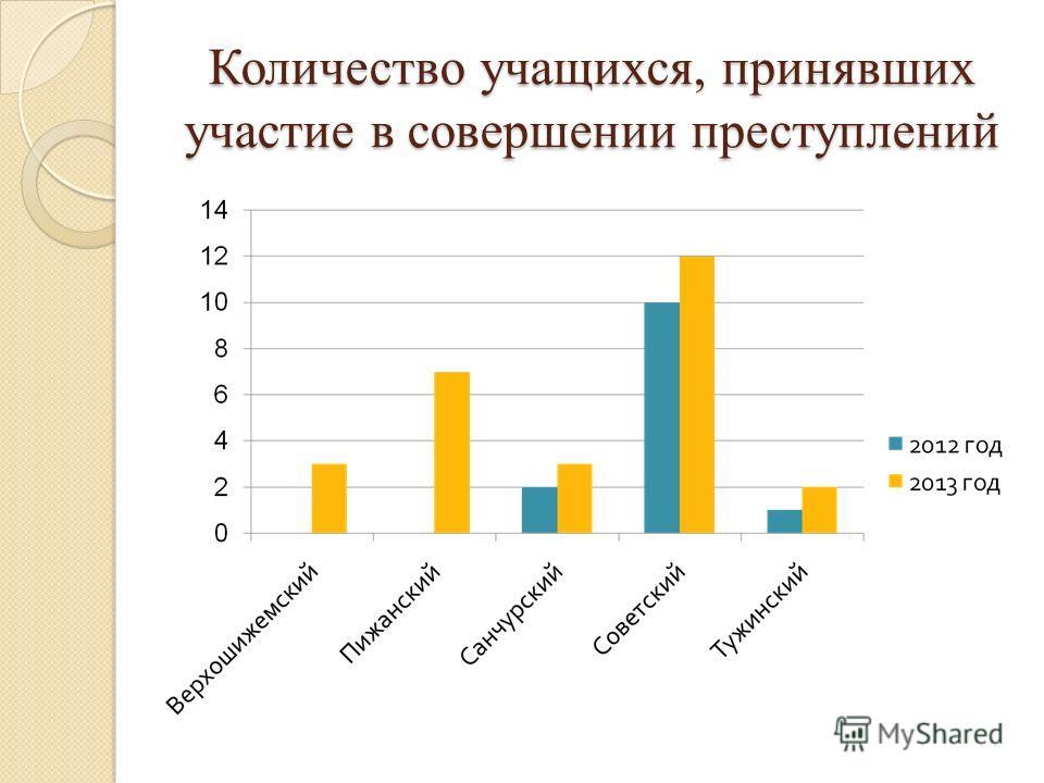 Количество учащихся, принявших участие в совершении преступлений